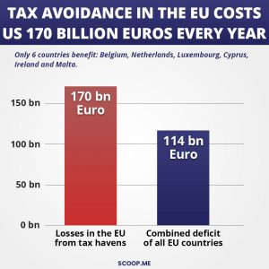 Tax avoidance in the EU costs us 170 billion euros every year.