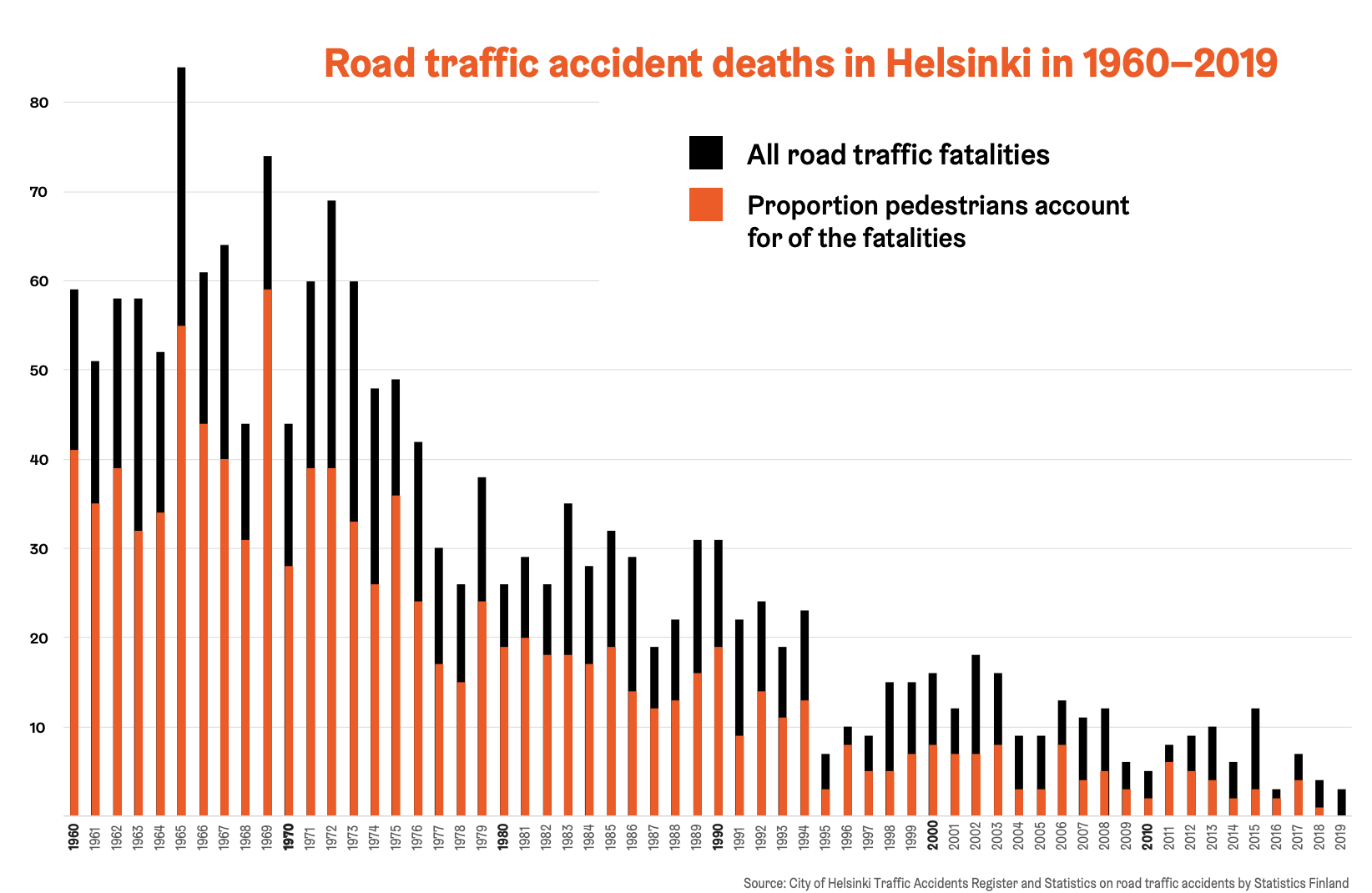 Statistic road traffic accident