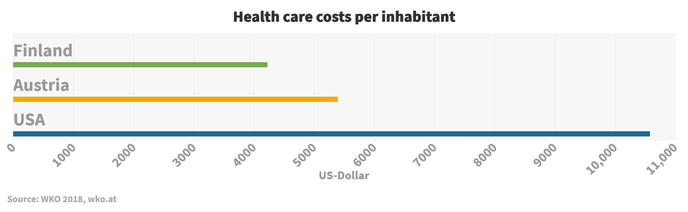 Health care costs per inhabitant