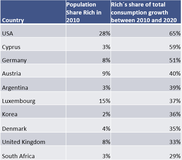 The worst then countries in consumptions growth distribution