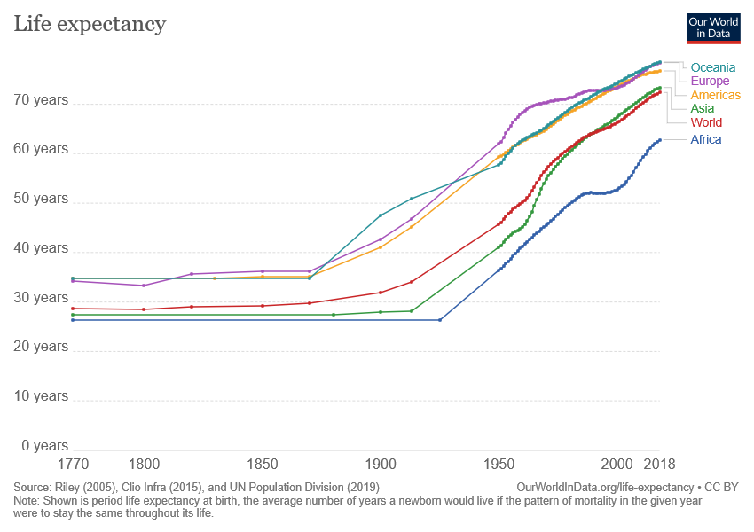 Corona wides inequality